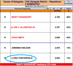 A photo showing Eric Porterfield came dead last in his election